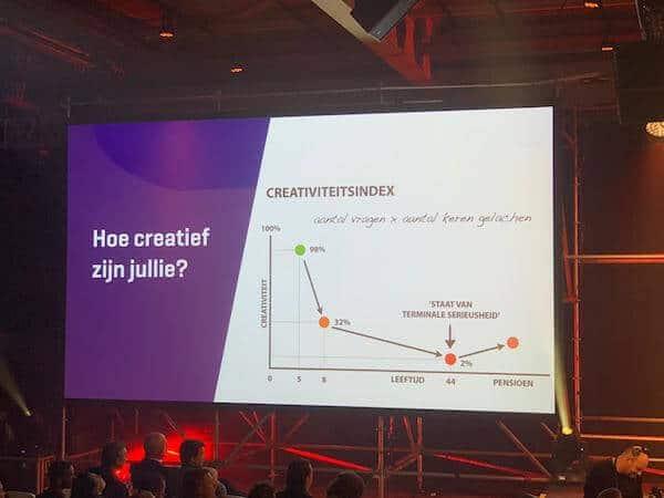 Creativiteitsindex
