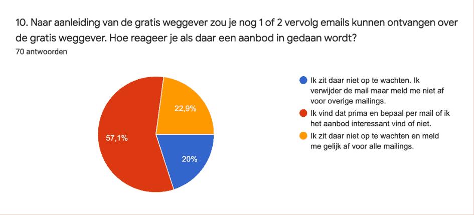 follow up emails gratis weggever