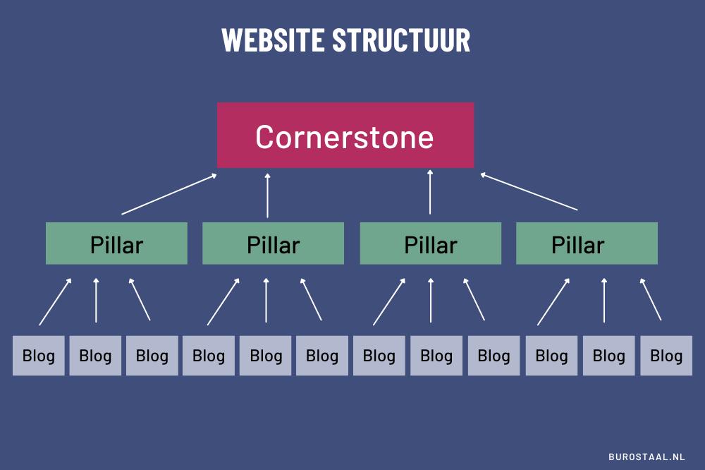 website structuur