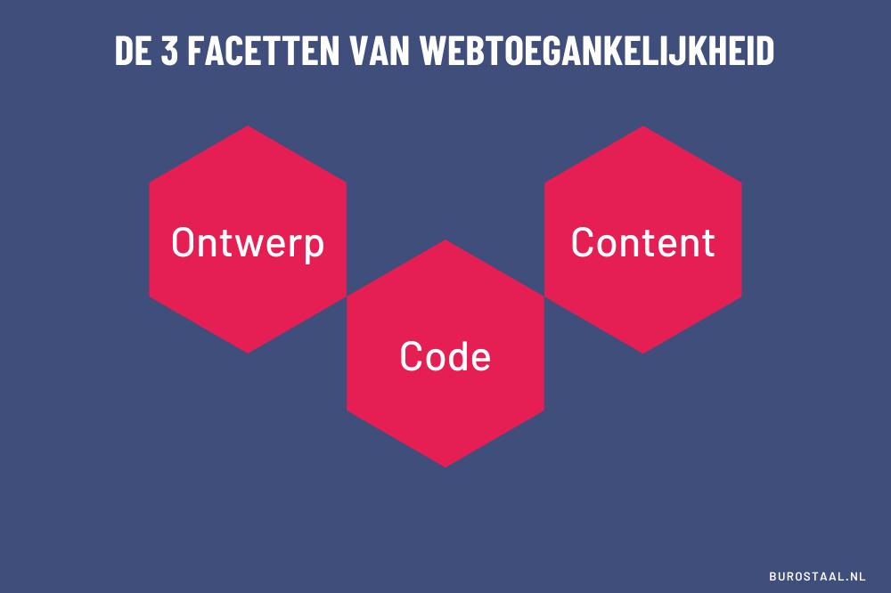 Afbeelding met tekst - De drie facetten van webtoegankelijkheid: ontwerp, code & content.