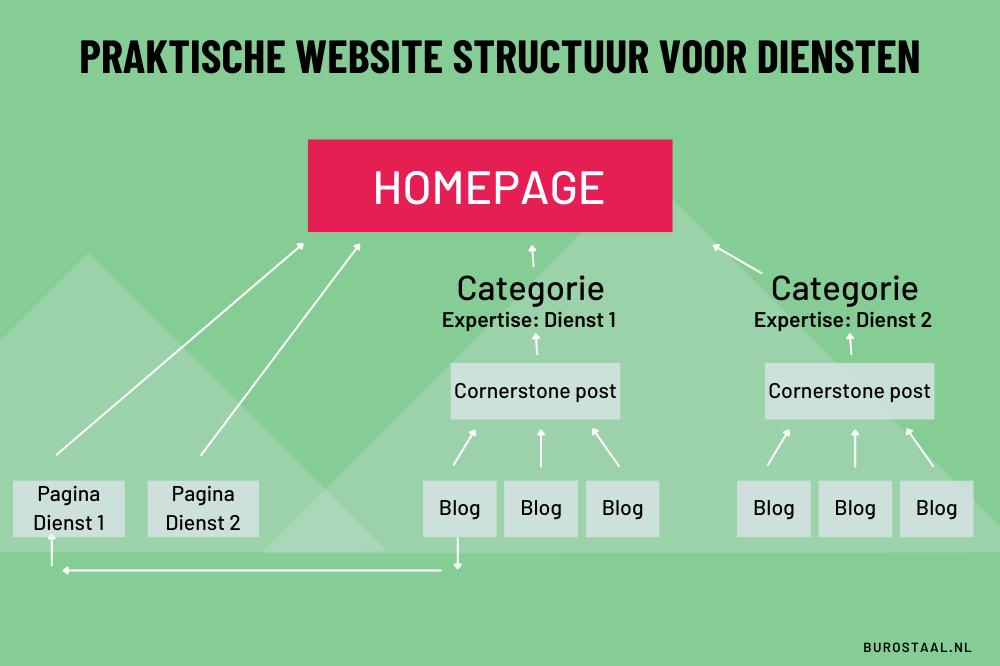 website-structuur-diensten