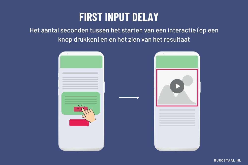 First Input Delay: Het aantal seconden tussen het starten van een interactie (op een knop drukken) en en het zien van het resultaat