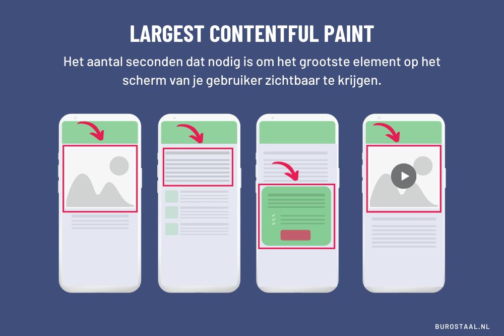 Core Web Vitals: Largest Contentful Paint - Hoeveel seconden duurt het tot het grootste element op het scherm van je gebruiker zichtbaar is. Vier mobiele telefoons waarop achtereenvolgens een afbeelding, paragraaf, call-to-action blok en video als grootste element worden gemarkeerd.