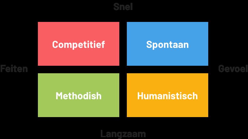 Het MBTI model dat je kunt toepassen op welke groepen mensen waarde hechten aan Google reviews